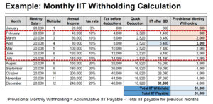 Monthly IIT Withholding Calculation